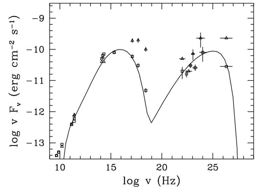 Blazar Emission Spectrum